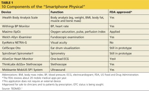 smartphone apps for medical